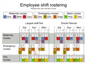 Nurse Schedule Examples http://docs.jboss.org/drools/release/5.3.0.CR1 ...