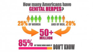 Genital Herpes Symptoms and Herpes Treatment