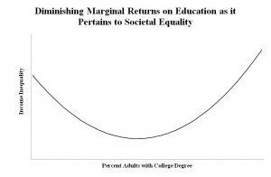 the proliferation of unpaid internships. college/universities are resp