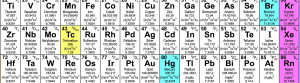 science chemistry quotes
