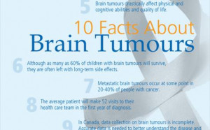 Inspirational Brain Cancer Quotes 10 facts about brain tumours