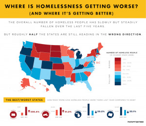 ... progress in its fight against homelessness, those gains are not