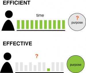 Illustration of efficiency focused on time and effectiveness focused ...