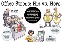 Office Stress: His vs. Hers
