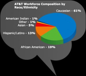 AT&T's diversity and inclusion management strategy aligns with our ...