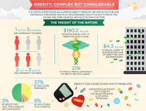 What Causes Obesity? Obesity Facts In America (Info-Graphic)