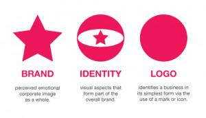 logo is not your brand, nor is it your identity. Logo design, identity ...