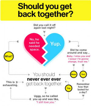 Get Back Together And Break Up Quotes