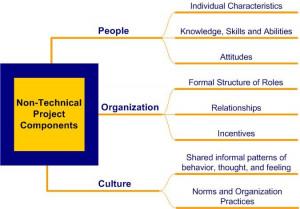Change Quotes   LeadingThoughts - LeadershipNow.com