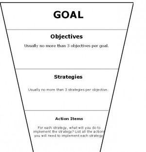 History Goal And Strategies