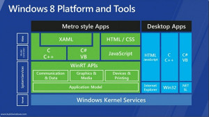 ve redone the Windows 8 architecture slide (so you won't have to)