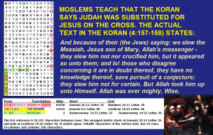 Moslems Believe that Judas Died in Place of Jesus