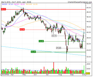 ... Company Technical Analysis Chart   HAL   US4062161017   4-Traders