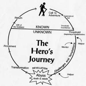 Joseph Campbell, Hero's Journey