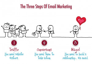 Three-steps-of-email-marketing