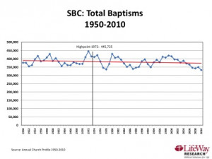 SBC Total Baptisms