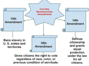 13th, 14th and 15th amendments