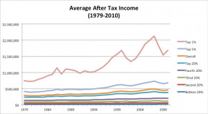 GIMP-Average-After-Tax-Income.png