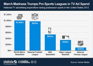 College athletes or unpaid workers? A debate rages