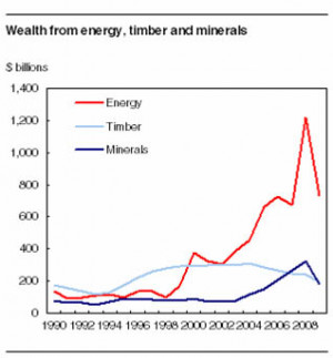 Trends in global supply and demand for northern natural resources