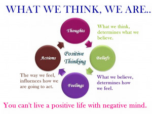 in our positive thinking session we cover what is positive