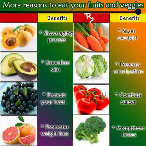 More Health Benefits of Fruits & Vegetables.