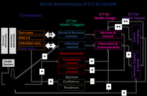 social determinants of health and aging & Stencils