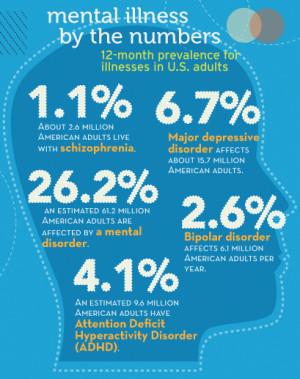 Mental Illness Awareness Pt. 1 – Anxiety