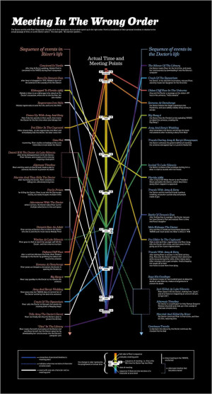 DOCTOR WHO: Meeting In The Wrong Order — Doctor & River Infographic ...