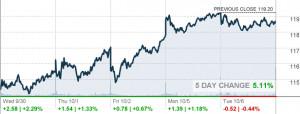 Home Depot Inc (NYSE:HD)