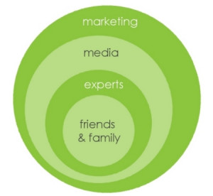 ... marketing might be represented as a merger of influence , like this