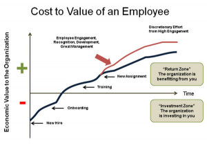 Fig 1: Economic Value of an Employee to the Organization over Time (C ...