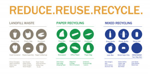 Reduce, Reuse, Recycling Content Tips