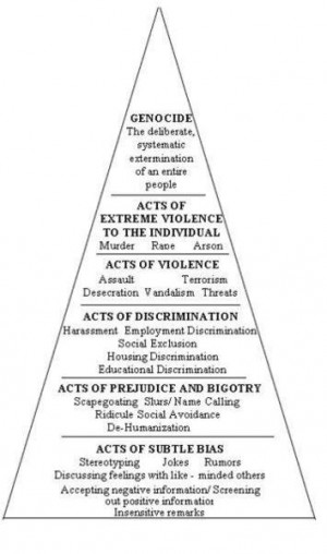 Pyramid of oppression.
