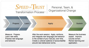 Attend a Speed of Trust ™ Preview in Your Area