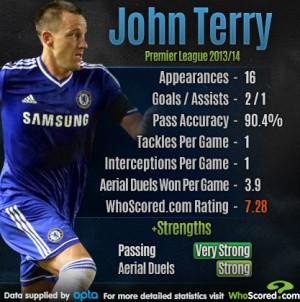 Cijfers: John Terry in de schijnwerpers