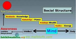 Vedas Quotes Against Present Caste System