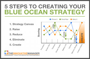 Nintendo Needs A Blue Ocean Strategy To Avoid Disruption – Here's ...