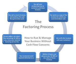 32 Freight Factoring Companies – Factoring Quotes Infographic