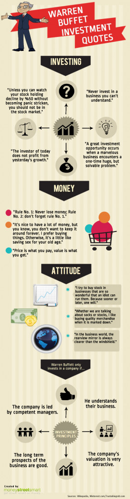 ... frases de Warren Buffet #infografia #infographic #citas #quotes