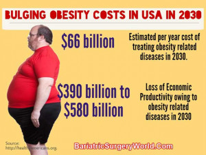 obesity related preventable diseases in the united states in 2030