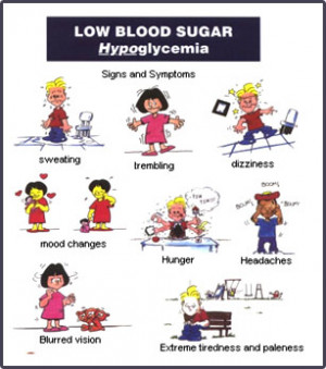 low blood sugar means not having enough sugar also called glucose in ...