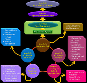 Course Structure. Quotes On Teamwork And Performance. View Original ...
