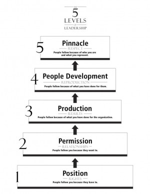 Leadership Wired Blog