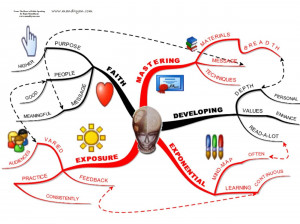 Mind Map How Catch School