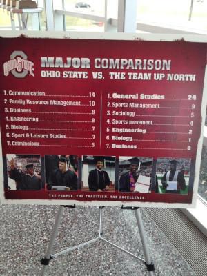 Filed Under: on campus , ohio state , michigan