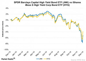 ... Bond ETF ( JNK ) vs iShares iBoxx $ High Yield Corp Bond ETF ( HYG
