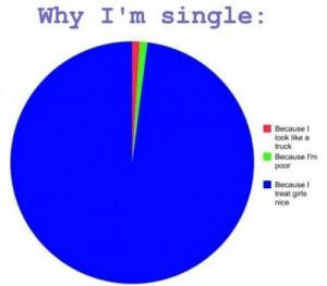 Why I am s i ngle...