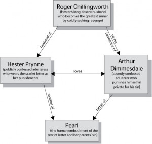 The Scarlet Letter By Nathaniel Hawthorne Character Map