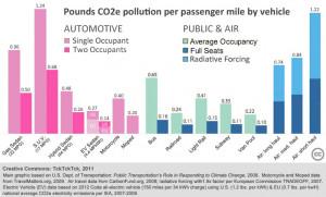 Car CO2 Emissions Graph